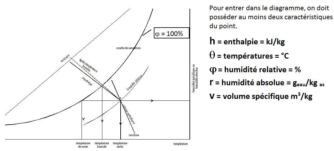 lecture-diagramme-air-humide